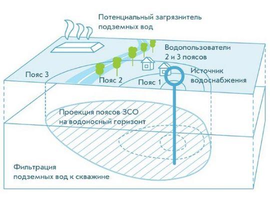 Второй пояс санитарной зоны скважины
