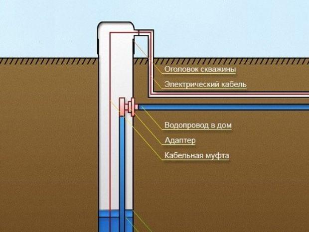 Уровни воды в скважине