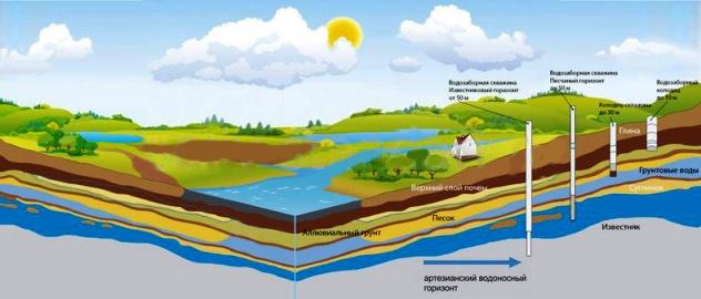 составление гидрогеологического заключения